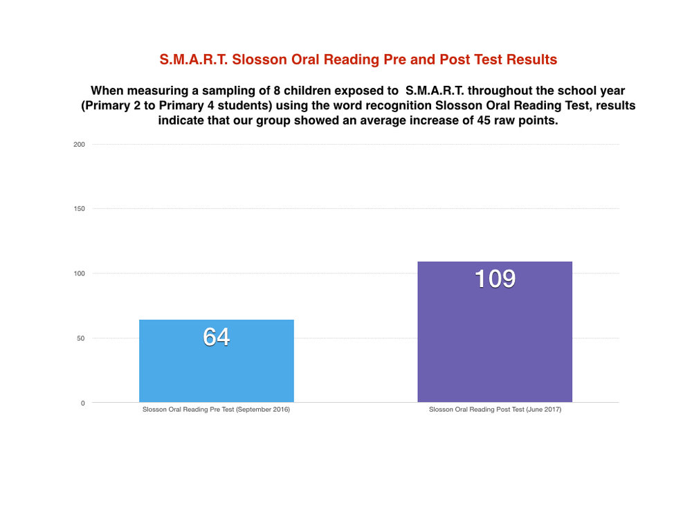 2017 Brigance & Slosson Oral Reading Results.001.jpeg
