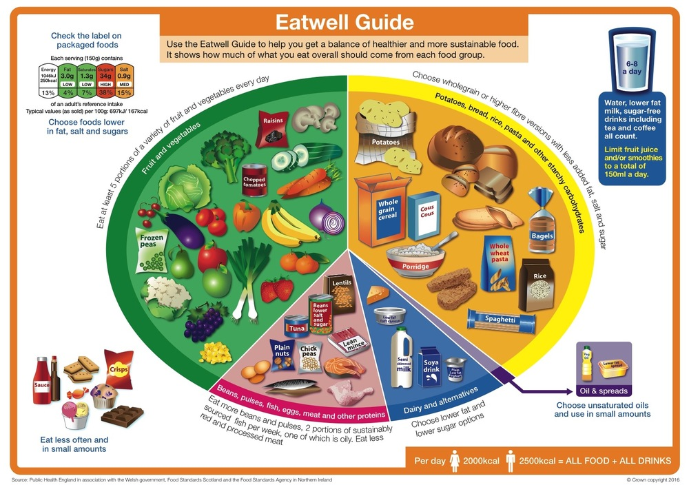 The Portion Plate: Wholegrain carbohydrates are now represented in equal quantity to fruit and vegetables.