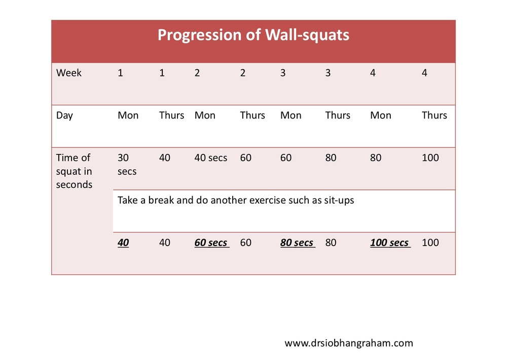 Table 3 . Progression of Wall-squats using time in seconds (secs).