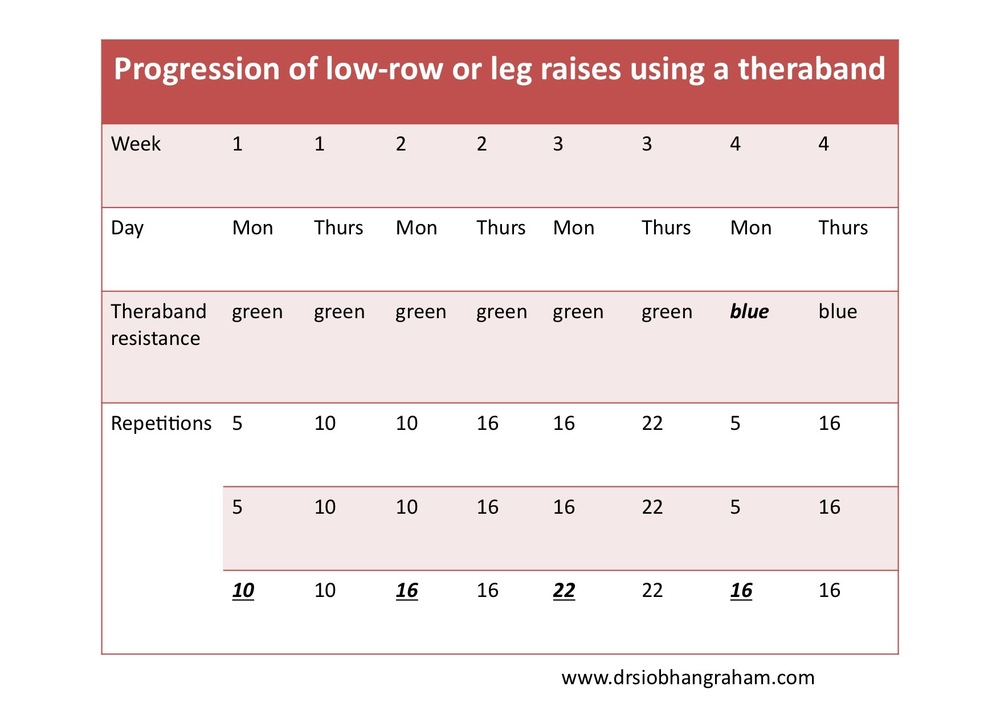 progression of exercises using an exercise band theraband