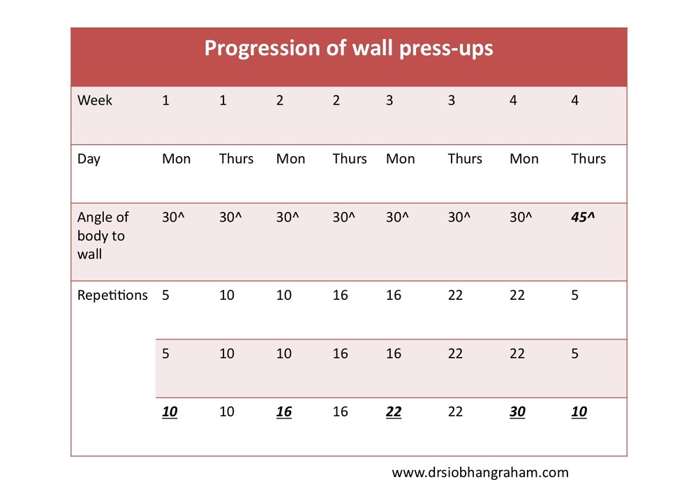Table 2.  Once you have exceeded 25 repetitions then increase the angle to the wall and start again with a low number of repetitions.