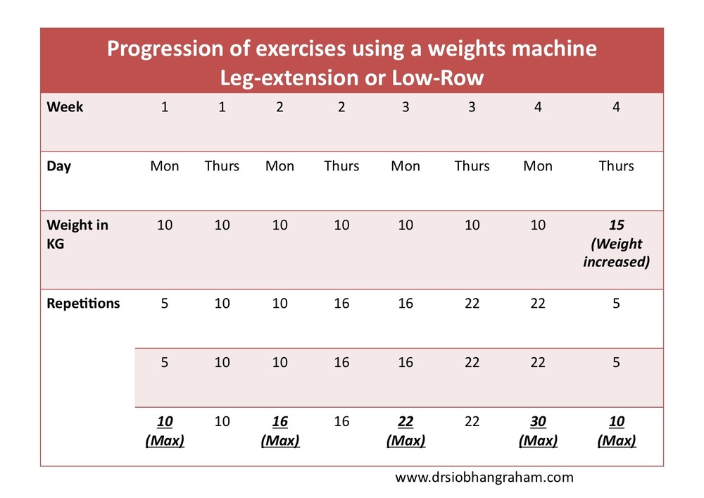 Table 1 . An example of how strength training may be progressed.