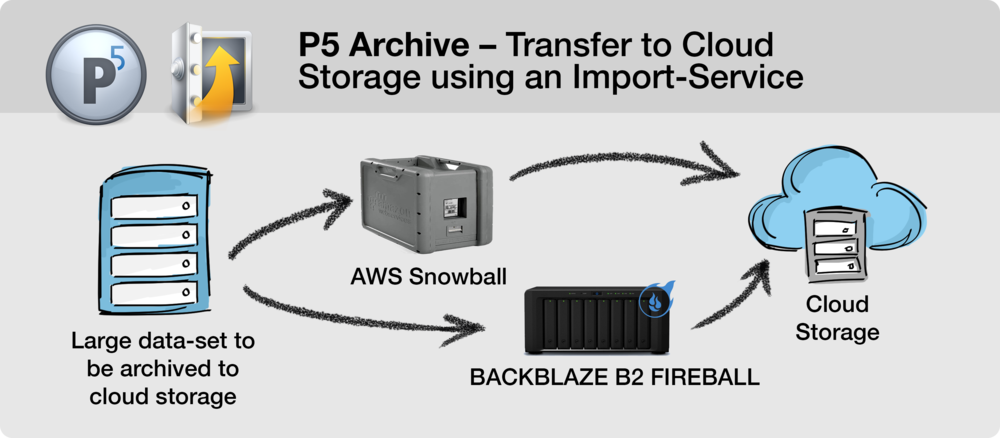 P5 Archive: Transfer to Cloud Storage using an Import