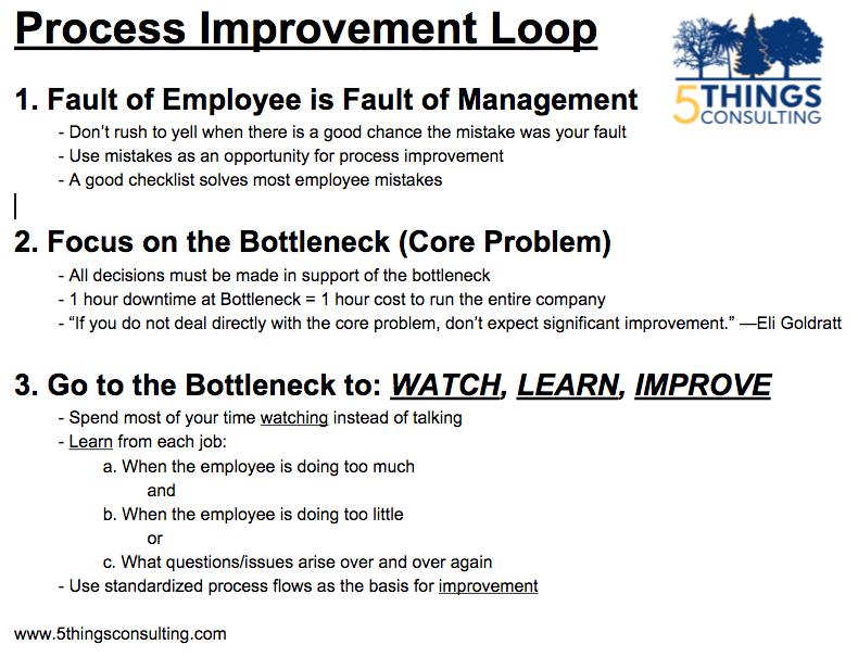 Process Improvement Loop