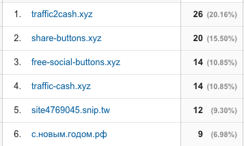 Sample Ghost Spam from Google Analytics
