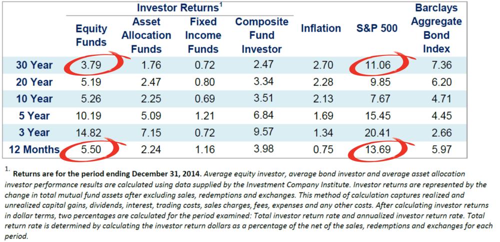 DALBAR Investor Performance Study
