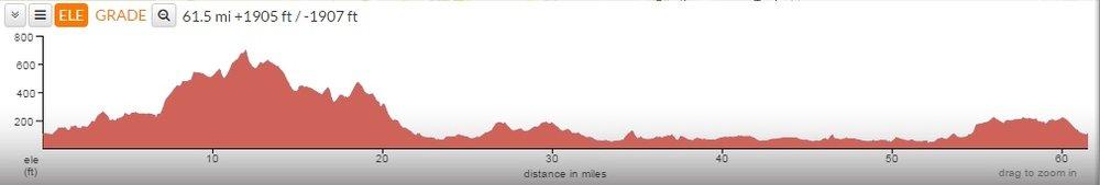 Scotton 100 Elevation Chart