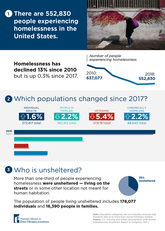 Image courtesy of  National Alliance to End Homelessness