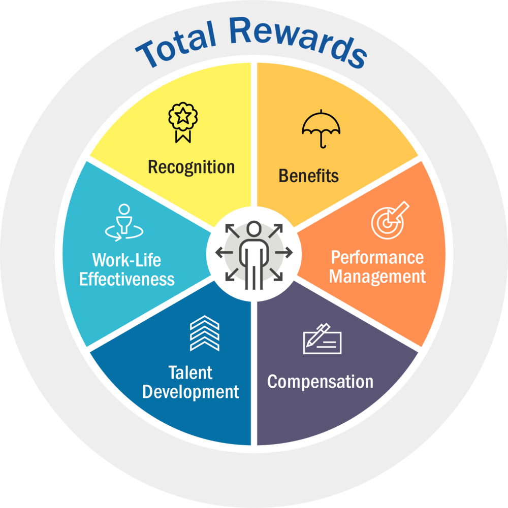 Simmons Foods Total Rewards