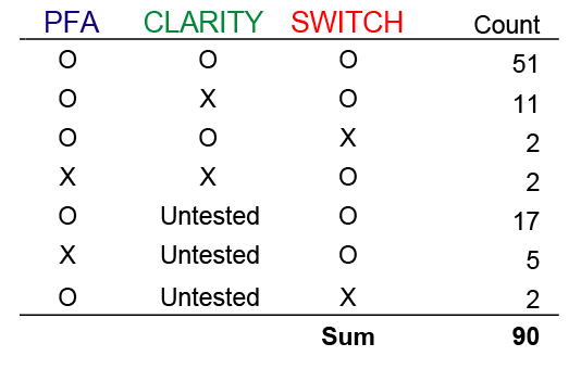 SWITCH worked on 86/90 (96%) antibodies that we tested, while CLARITY worked on 53/66 (80%) and PFA on 83/90 (92%).