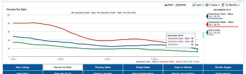 Minneapolis Downtown Real Estate Condo chart
