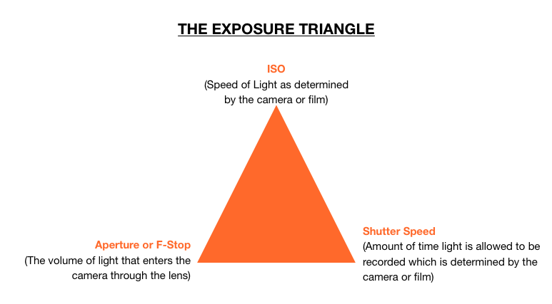 KatiuscaGuzman Exposure Triangle.png