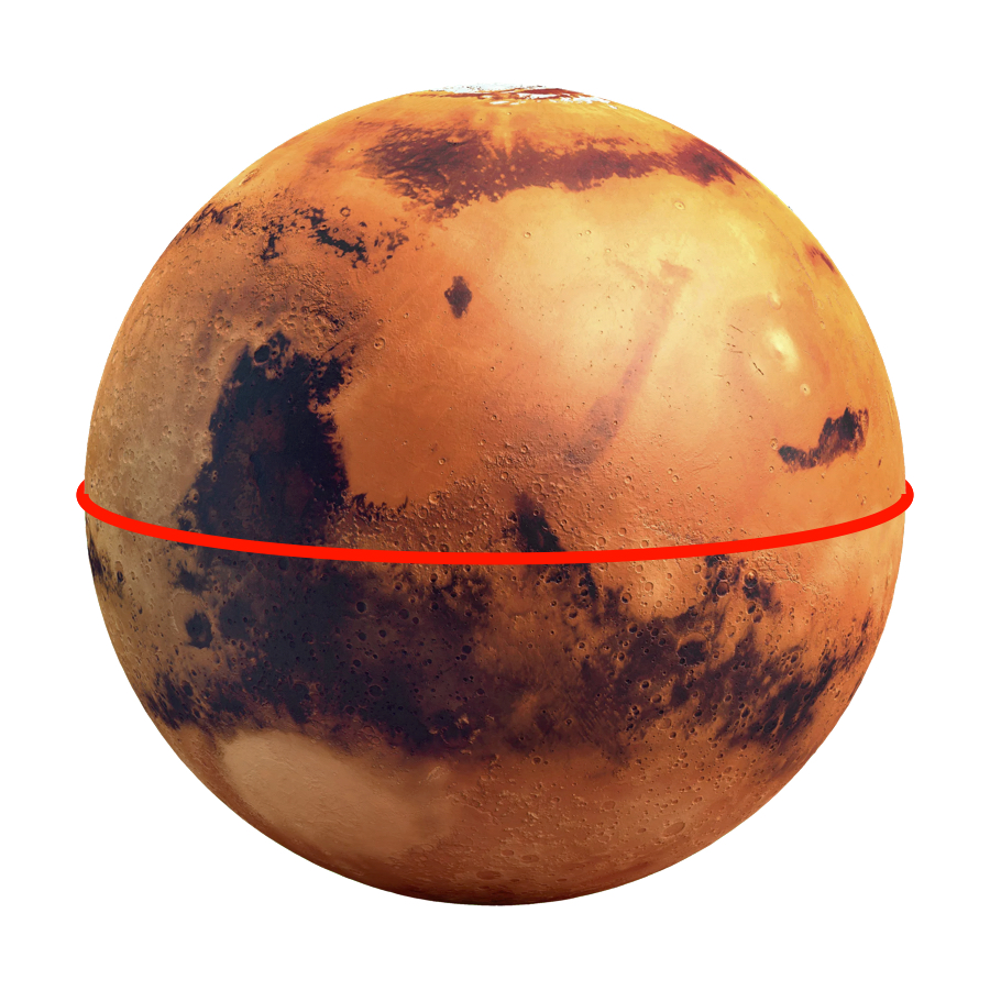 Circumference - Mars has an equatorial circumference of 21,297 kilometers, which is about half a long as Earth's.