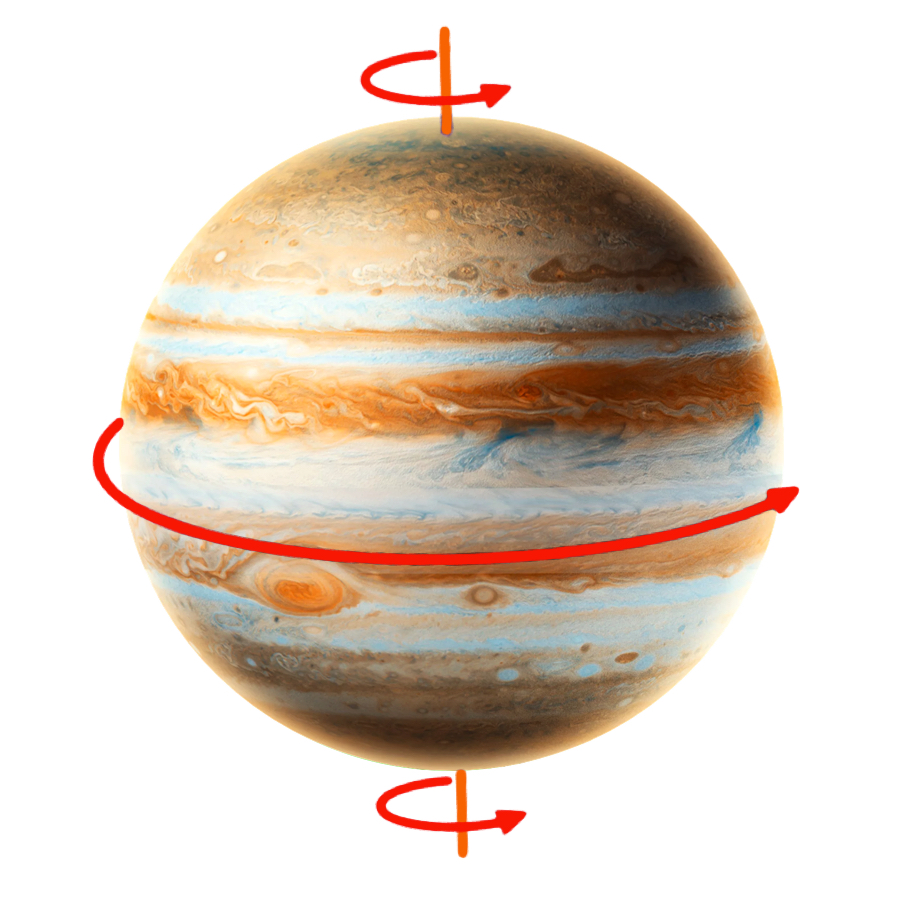 Rotation Period - Despite its huge size, Jupiter moves quickly. It completes a rotation in just 9.9 hours!