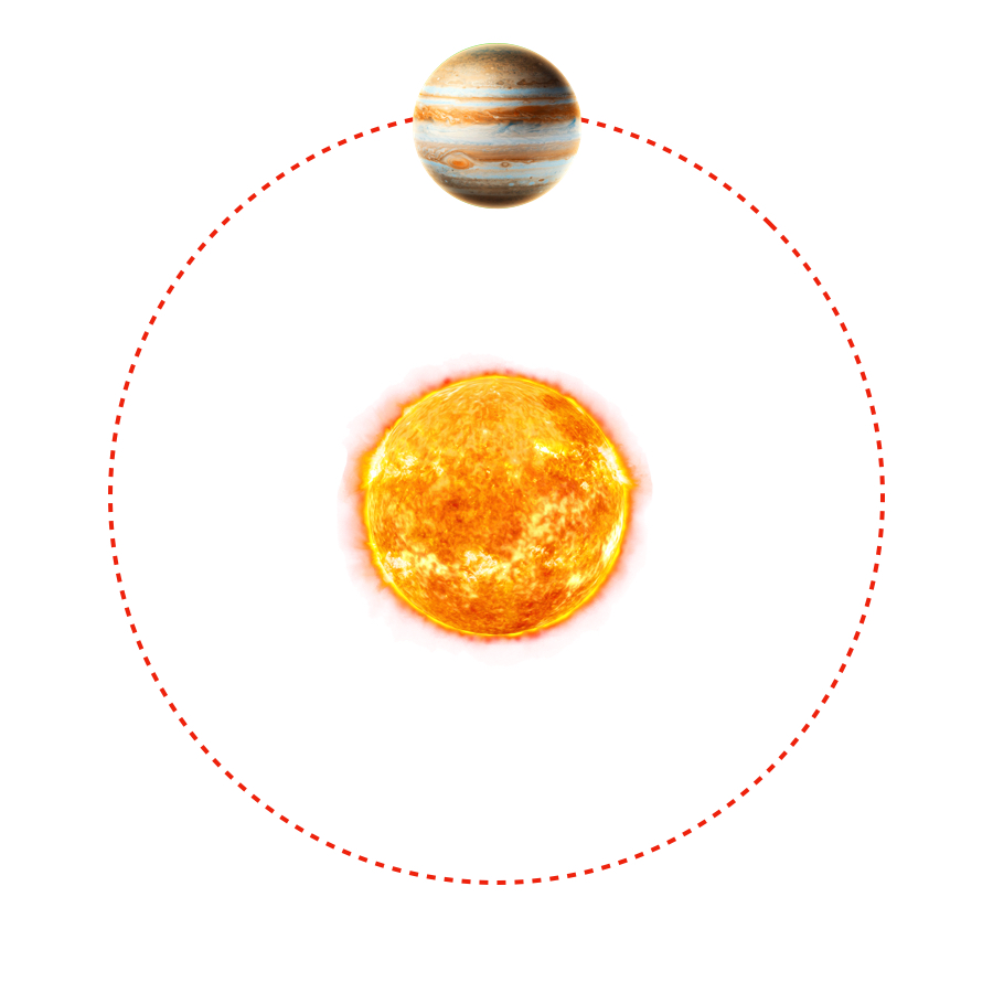 Revolution Period - Farther our in the solar system than the terrestrial planets, Jupiter takes 11.8 earth years to revolve around the Sun.