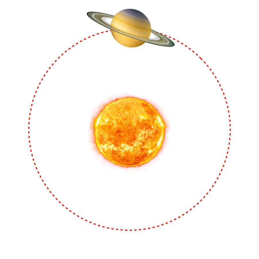 Revolution Period - It takes Saturn 29.4 earth years to revolve around the Sun. That's nearly 30 years between birthdays!