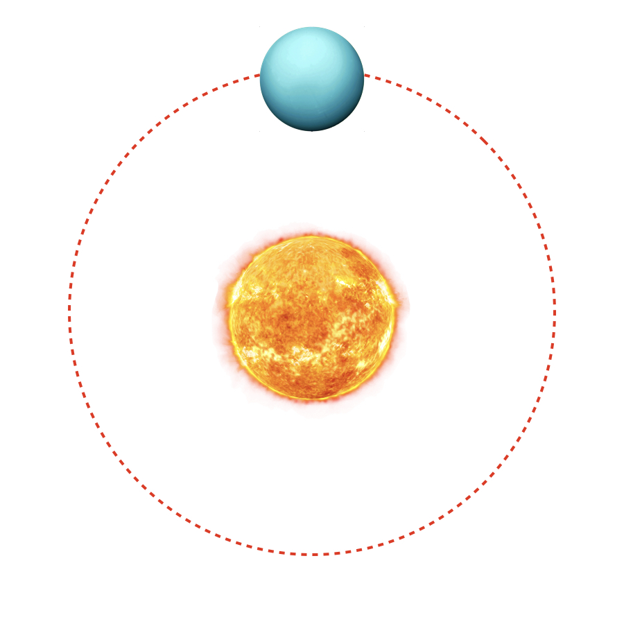 Revolution Period - Far out in the solar system, it takes Uranus 84 earth years to revolve around the Sun. This means one side stays frozen and dark for more than forty years at a time.