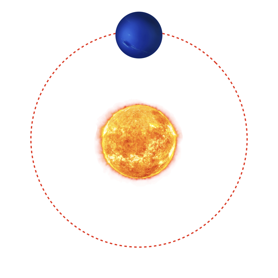 Revolution Period - Farthest from the Sun, Neptune's revolution takes a very long time - 164.8 earth years to be exact. No people have ever lived long enough to see Neptune go all the way around the Sun.