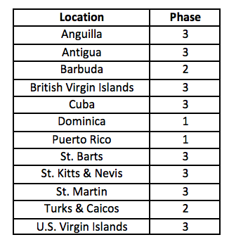 Table 1: Phase of recovery by location.