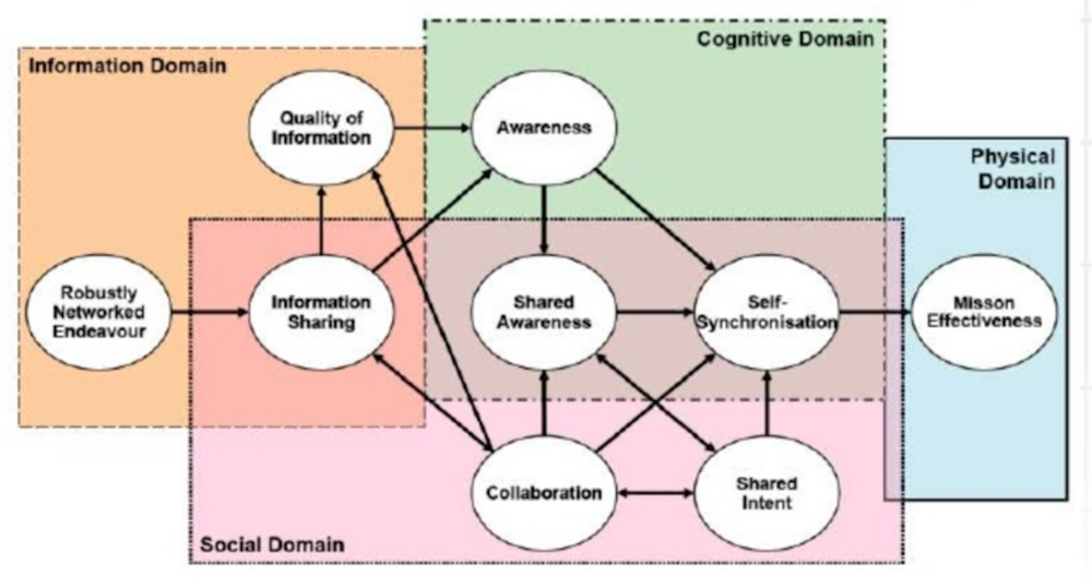 Figure 2: Each organization must integrate many domains that may exhibit different structures.