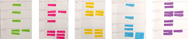 Color-coded sticky notes for issues found in each session.