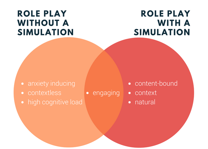 differences between role plays with and without simulations.png