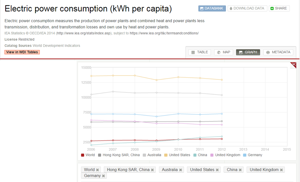 Figure 2    Electric power consumption in Hong Kong (OECD/IAE 2014)