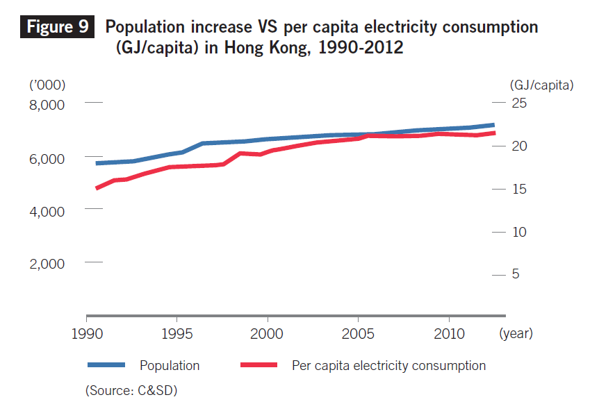 Figure 1    Population increase vs per capita electricity consumption in Hong Kong, 1990-2012 (C&S)