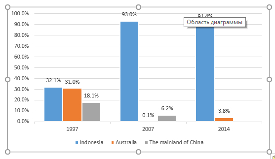 Figure 1.1  Percentage of total steam and other coal consumption in 1997, 2007, 2014 ( HKCSD  Annual Reports)