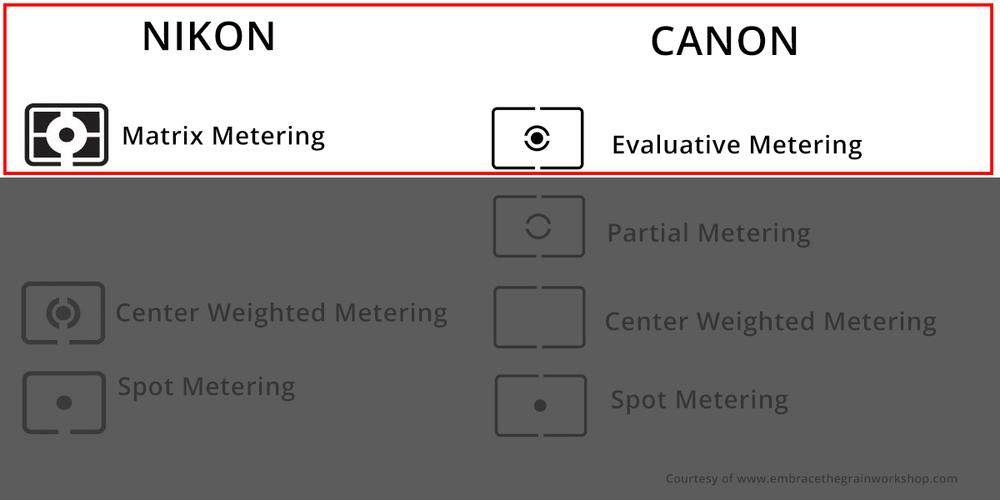 Metering Modes2