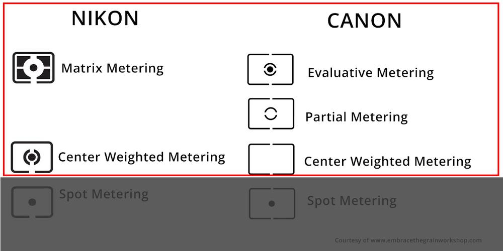 Metering Modes3