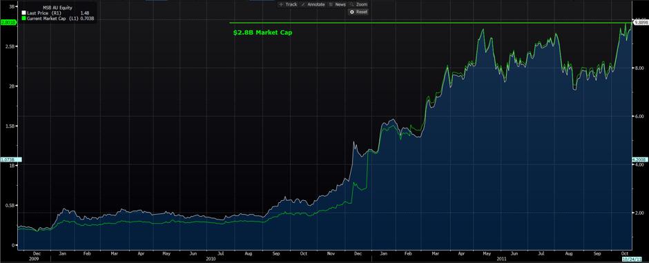 MSB 2009-2011 Share Price & Market Cap