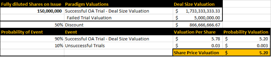 Probability Weighted Valuation