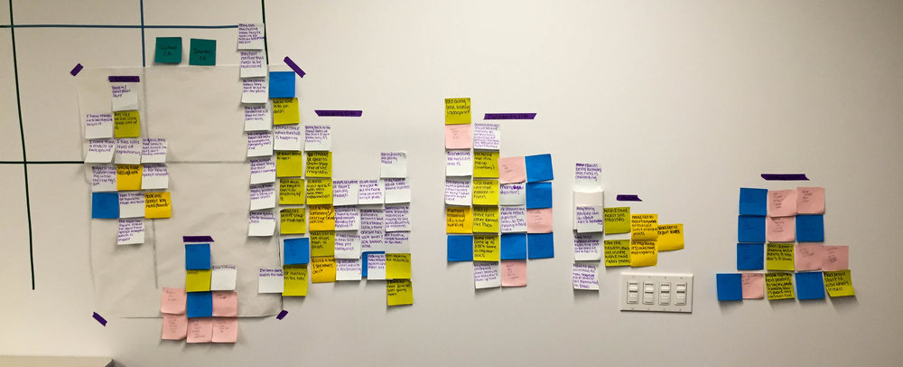 Here we mapped out tasks to form the mental spaces of users
