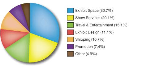 Tradeshow-Expenditure-Pie-Chart.jpg