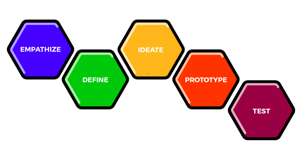 The 5 steps of the Design Thinking process