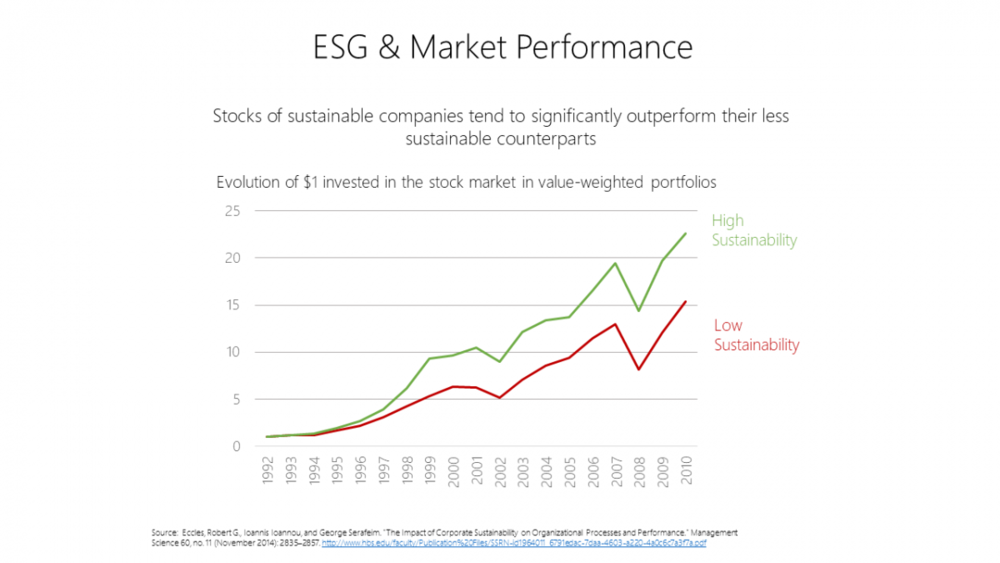 Stocks of sustainable companies tend to significantly outperform their less sustainable counterparts