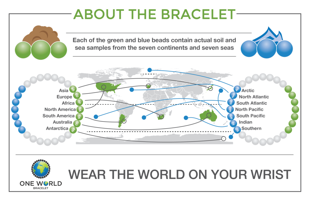 OneWorldBracelet-Infographic.png