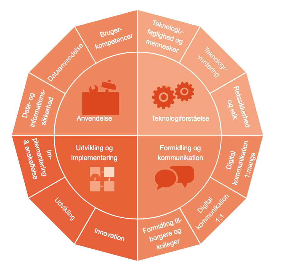 Disse beslutninger står bestyrelsen overfor:   ·Har vi en digital vision og en strategisk ramme for digitalisering, som tillader selvstændighed, handlefrihed og motivation ned igennem og på tværs af organisationen?  ·Skal vi in-source digitale kompetencer eller tilkøbe dem eksternt efter behov?  ·Har vi det rette kompetencemix i organisationen til at være gearet til digitalisering?  ·I hvilken grad har vi / vil vi have styr på og kontrol over relevante data? Eller lade andre påtage sig opgaven?  ·Vil vi selv opbygge IT og Udviklings-kapabilitet eller opnå det gennem samarbejder?  ·Hvad er vores virksomheds aktuelle tilstand målt på digital modenhed?  Må I få en god og konstruktiv dialog og diskussion på de kommende bestyrelsesmøder.