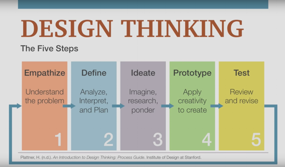 Design Thinking Processen.png