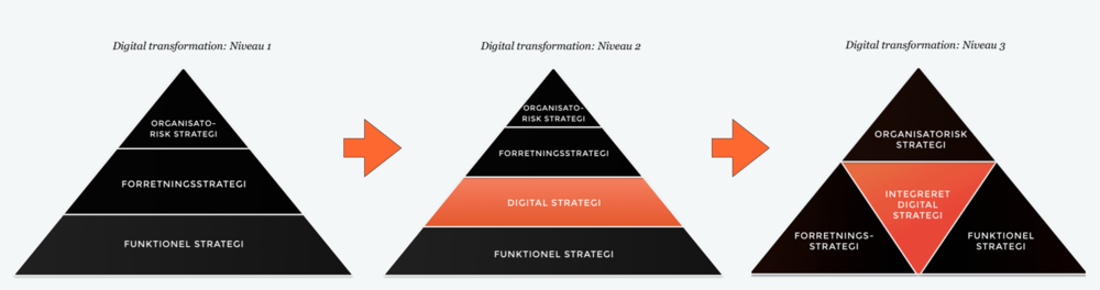Digital Strategi faser