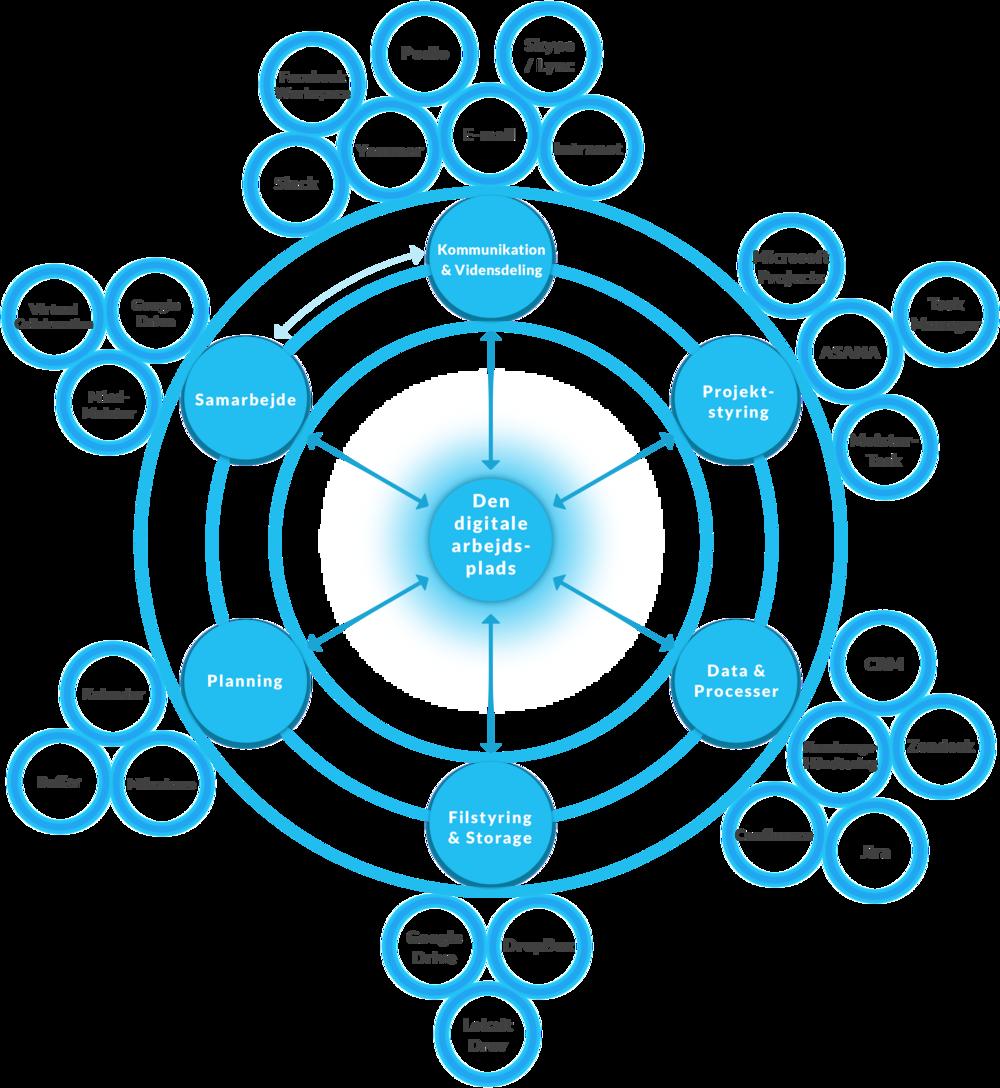 Eksempel på udfyldelse af  internt  digitalt økosystem
