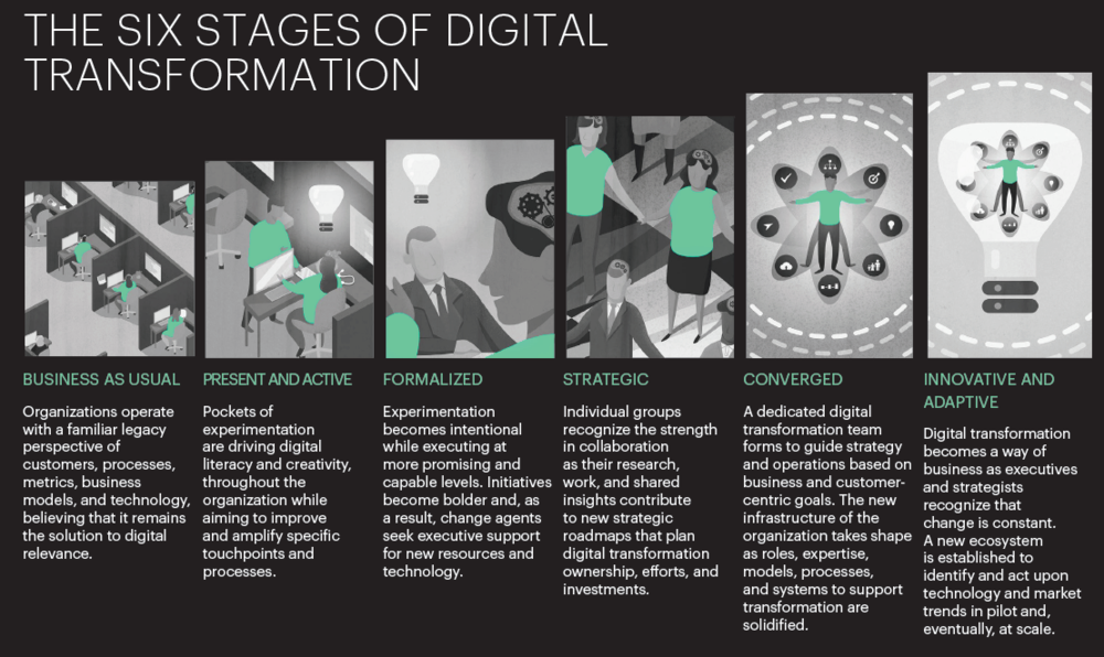 Kilde: Solis, Brian (2018) : The State of Digital Transformation, (p. 5) Altimeter, Prophet