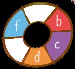 B-Aporta fibra C-Aporta proteina D-Baja en grasa F-Ingredientes locales/nativos