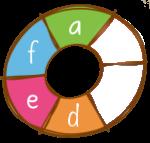 A-Aporta vitaminas, minerales y antoxidantes D-Baja en grasa E-Baja en calorias F-Ingredientes locales/nativos