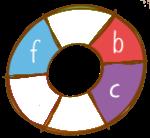 B-Aporta fibra C-Aporta proteína F-Ingredientes locales/nativos