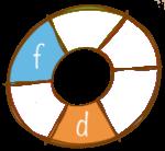 D-Baja en grasa F-Ingredientes locales/nativos