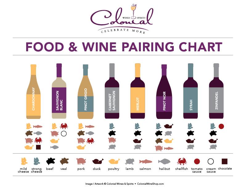 Pairing chart colonial wines spirits
