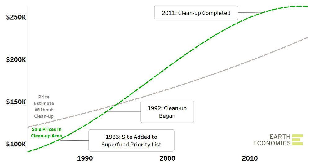 Pt Ruston_Home Value Impact_graph jpg.jpg