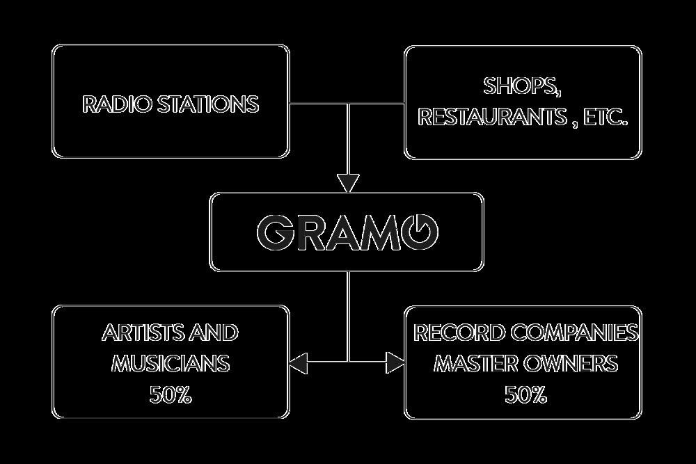Money-flow-through-Gramo.png